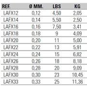 Asari Fcx 100m